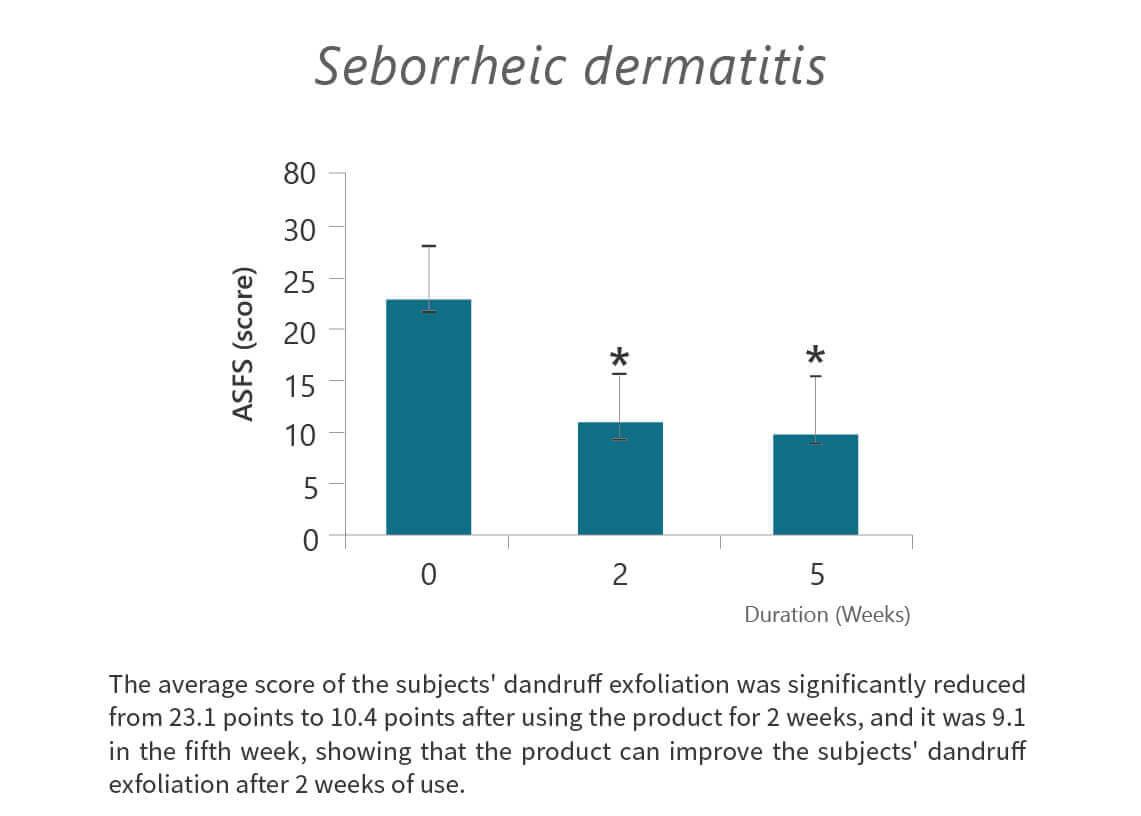 MediPRO-IRB-AROMASE-dermatitis
